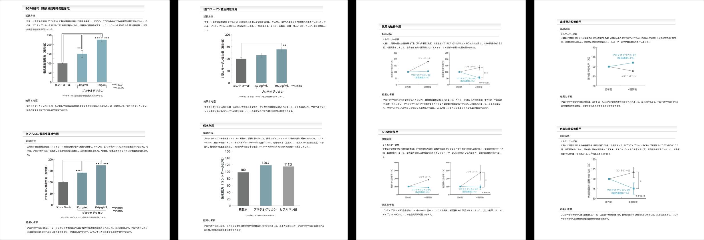 プロテオグリカンの美容効果データ